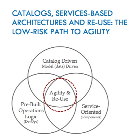 Preparing for an Agile Future: Agility is more than technology
