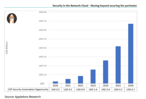 Market Size Security Network Cloud Telco
